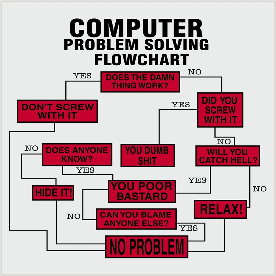 Computer flow chart photo t shirt expert computer flow chart full size is 900 900 pixels nvjuhfo Images